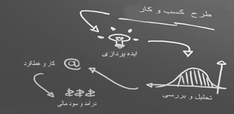 کسب و کار طرح و راه اندازی